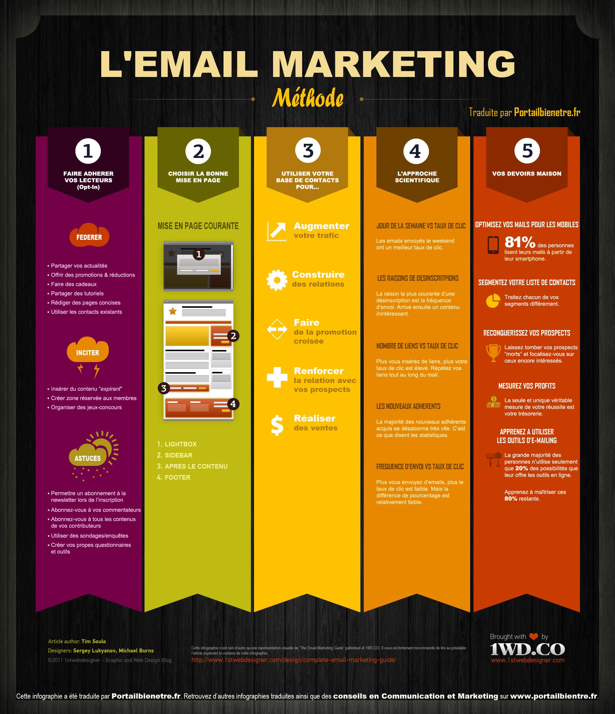 Campagne emailing - Conseils et méthode