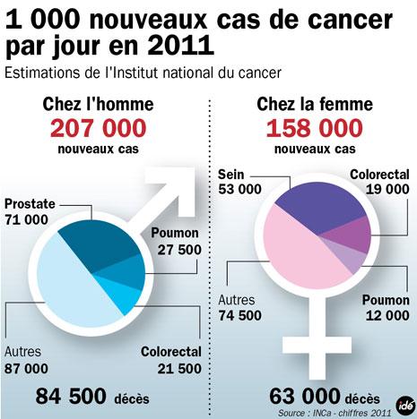 Evolution du nombre de nouveaux cas de cancer en France en 2011