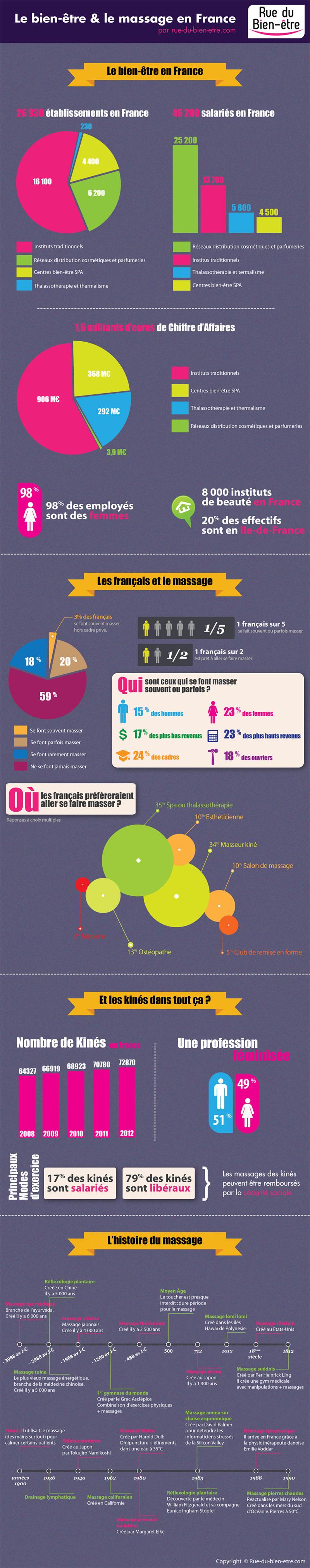 Infographie sur le bien-être et le massage en France