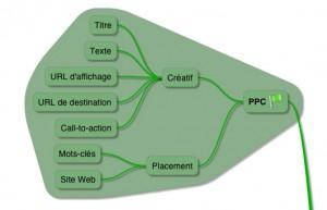 La communication publicitaire - PPC